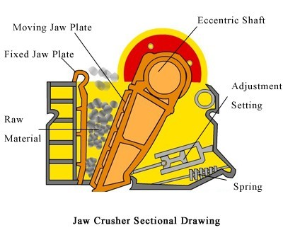 the introduction of jaw crusher design Index terms - bottle crusher, can crusher, crusher, crusher design, jaw  crusher i introduction plastic recycling is the process of recovering scrap  or.